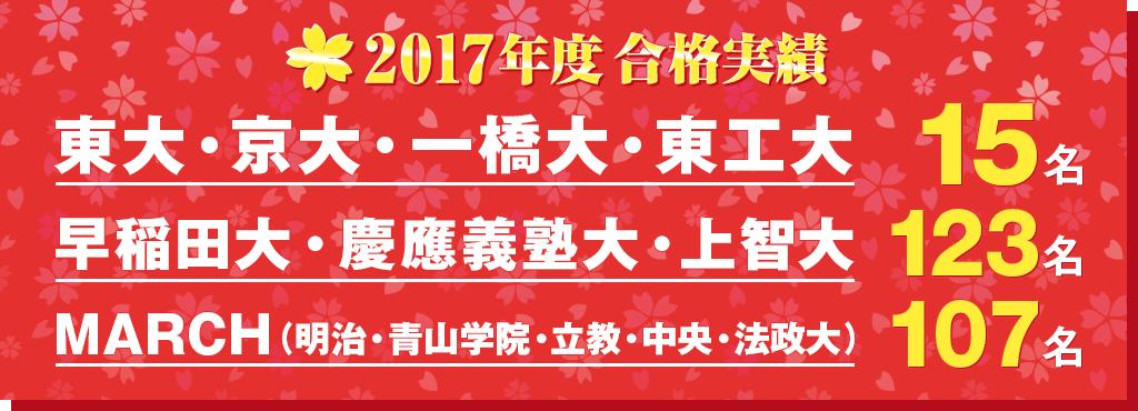 2017年度合格実績 東大・京大・一橋大・東工大15名 早稲田大・慶應義塾大・上智大123名 MARCH(明治・青山学院・立教・中央・法政大)107名