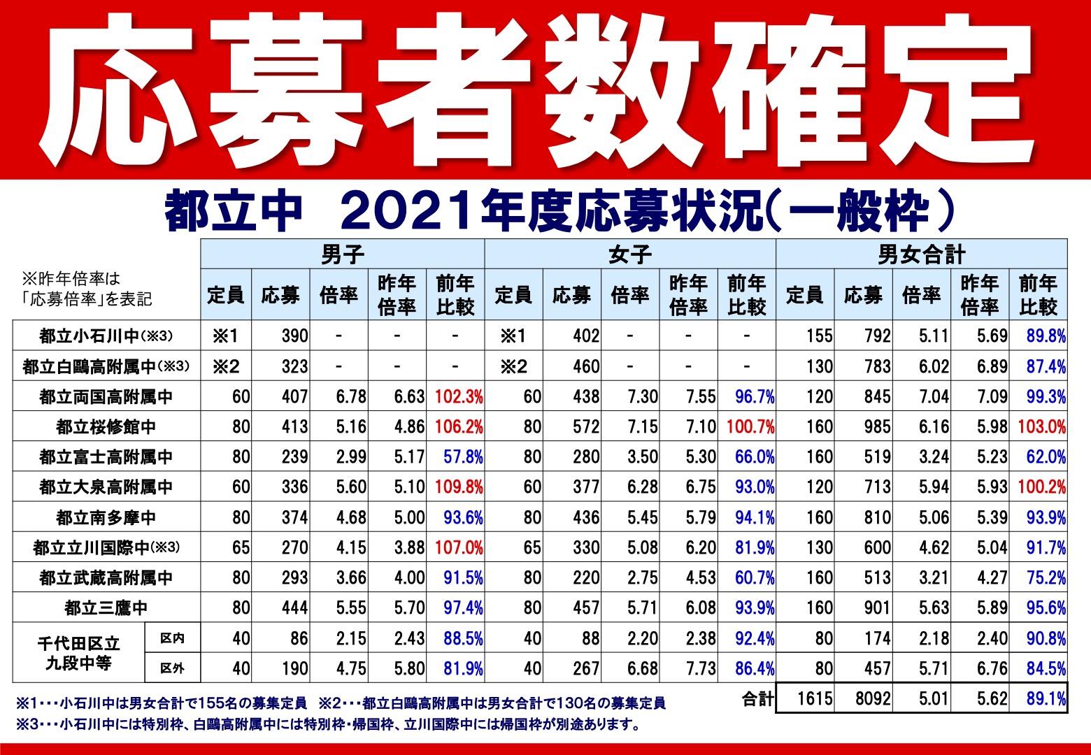 2021_%e5%bf%9c%e5%8b%9f%e8%80%85%e7%8a%b6%e6%b3%81_11%e6%a0%a1