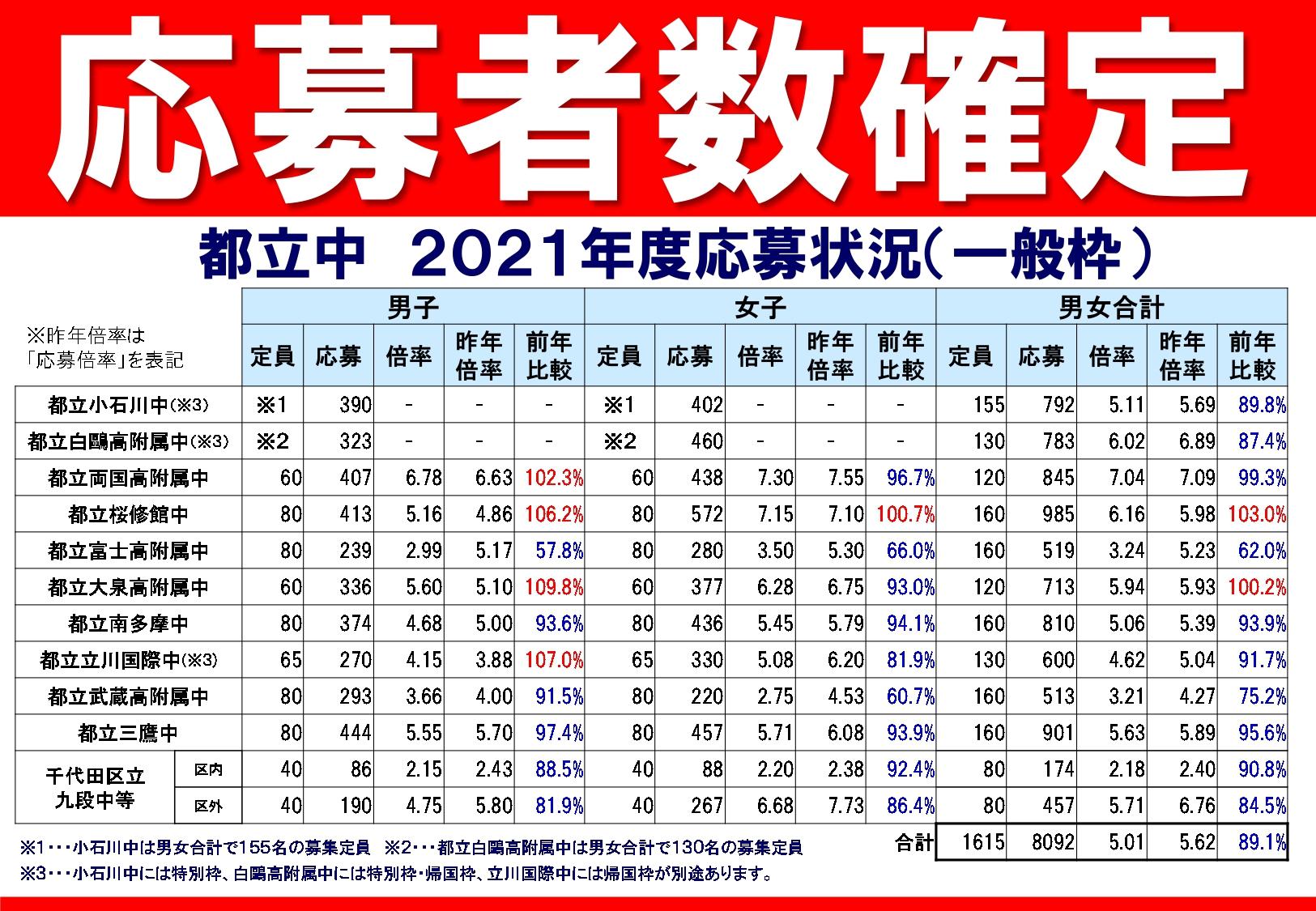 2021_%e5%bf%9c%e5%8b%9f%e8%80%85%e7%8a%b6%e6%b3%81_11%e6%a0%a1_page-0001