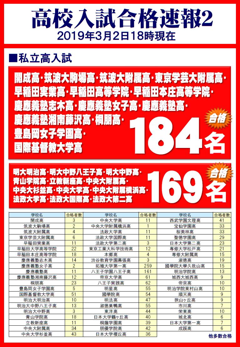 20190201高校入試合格速報