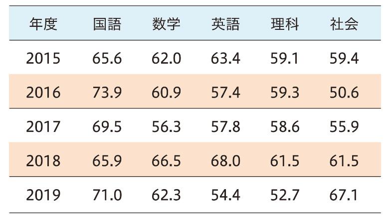 過去5年間 都立共通問題の平均点(2014年~2018年)