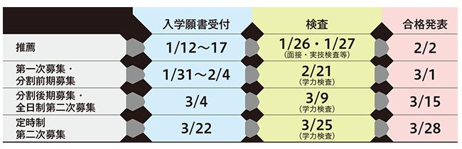 2022年度 都立高校入学者選抜日程
